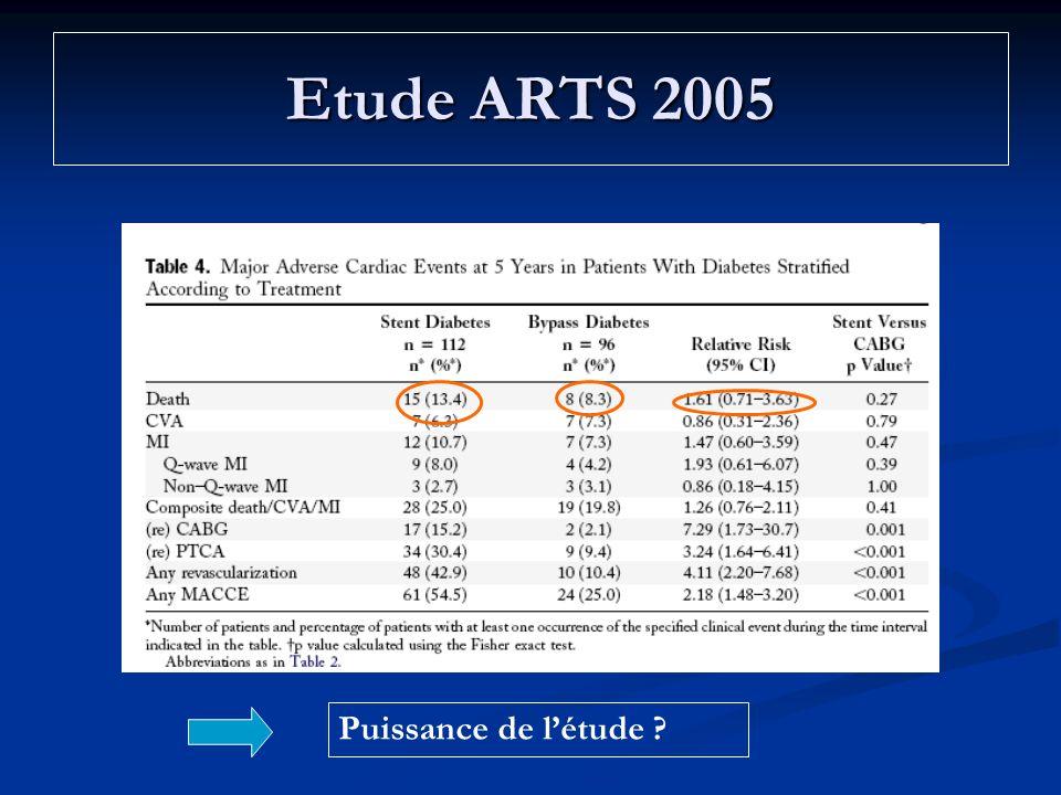 Etude ARTS 2005 Puissance de létude ?
