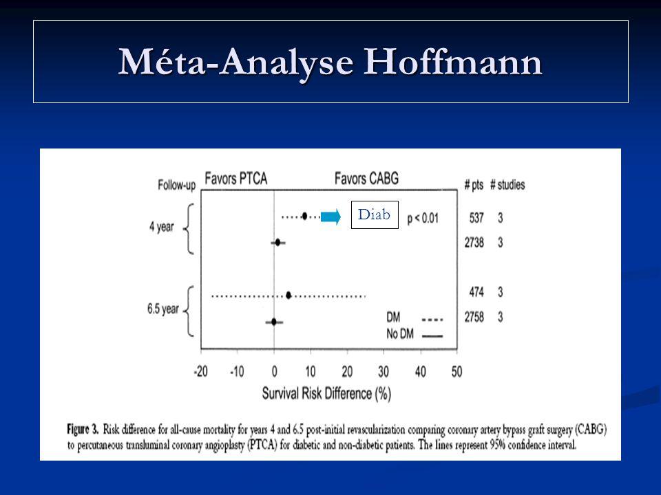 Méta-Analyse Hoffmann Diab