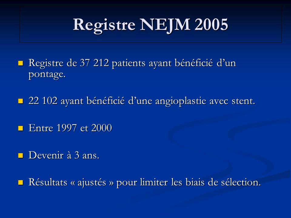 Registre de 37 212 patients ayant bénéficié dun pontage. Registre de 37 212 patients ayant bénéficié dun pontage. 22 102 ayant bénéficié dune angiopla