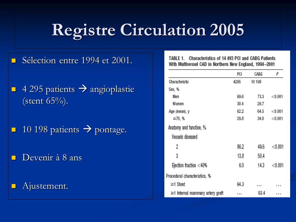 Registre Circulation 2005 Sélection entre 1994 et 2001. Sélection entre 1994 et 2001. 4 295 patients angioplastie (stent 65%). 4 295 patients angiopla