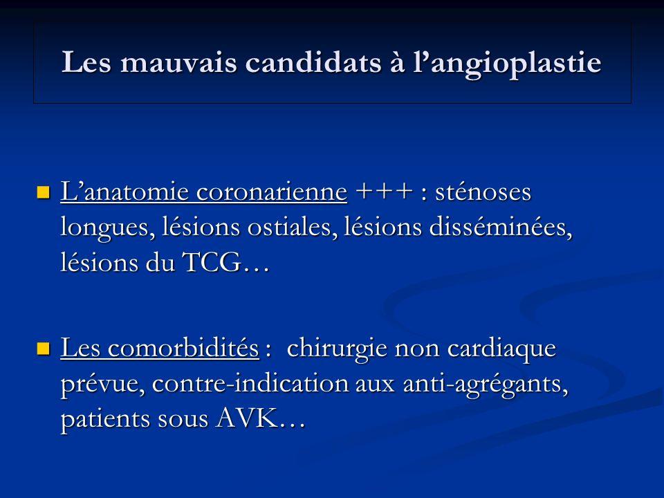 Les mauvais candidats à langioplastie Lanatomie coronarienne +++ : sténoses longues, lésions ostiales, lésions disséminées, lésions du TCG… Lanatomie