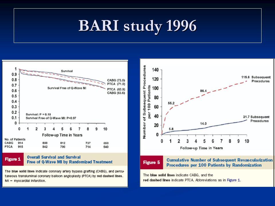 En somme dans BARI… Pas de différence significative en terme de mortalité à 5 et 10 ans.