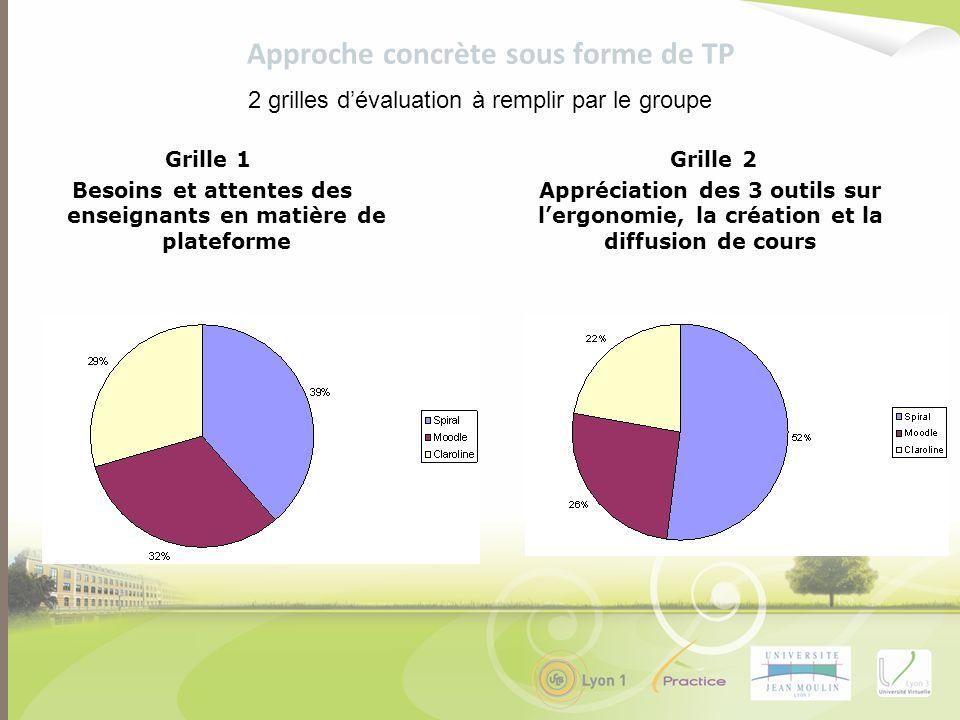 Grille 1 Besoins et attentes des enseignants en matière de plateforme 2 grilles dévaluation à remplir par le groupe Approche concrète sous forme de TP