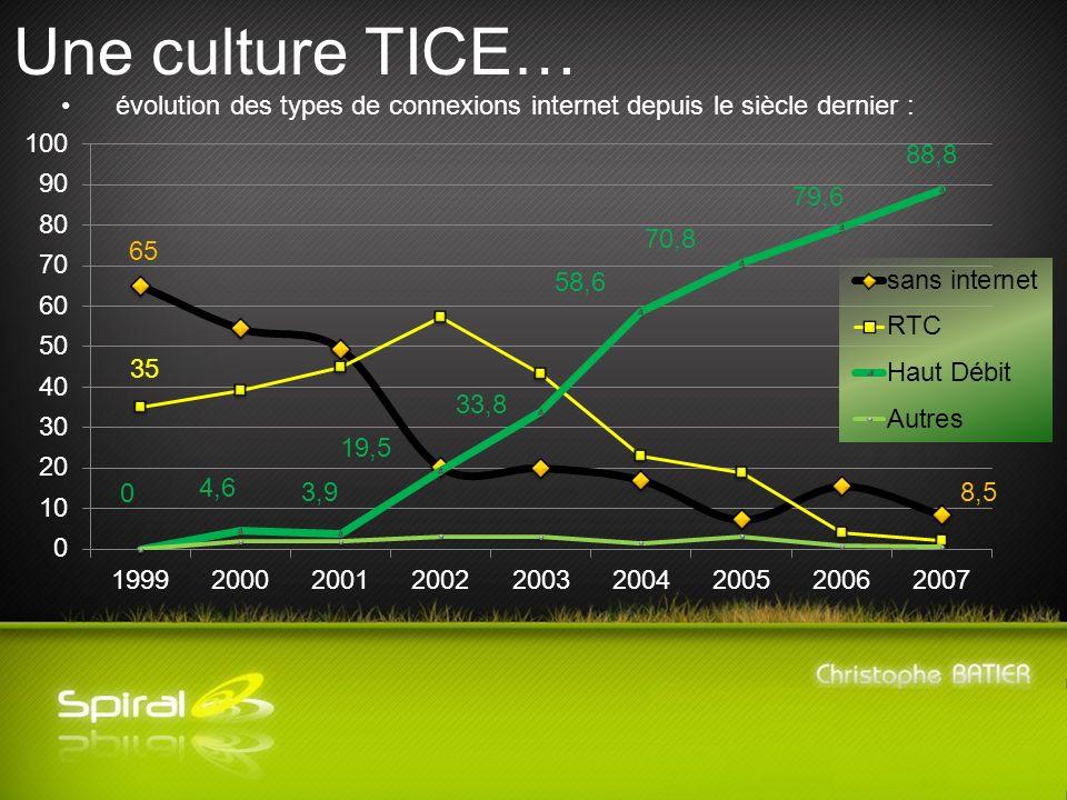 Une culture TICE… évolution des types de connexions internet depuis le siècle dernier :
