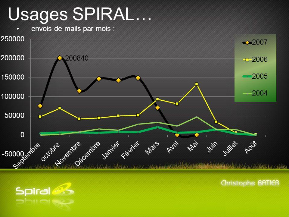 Usages SPIRAL… envois de mails par mois :
