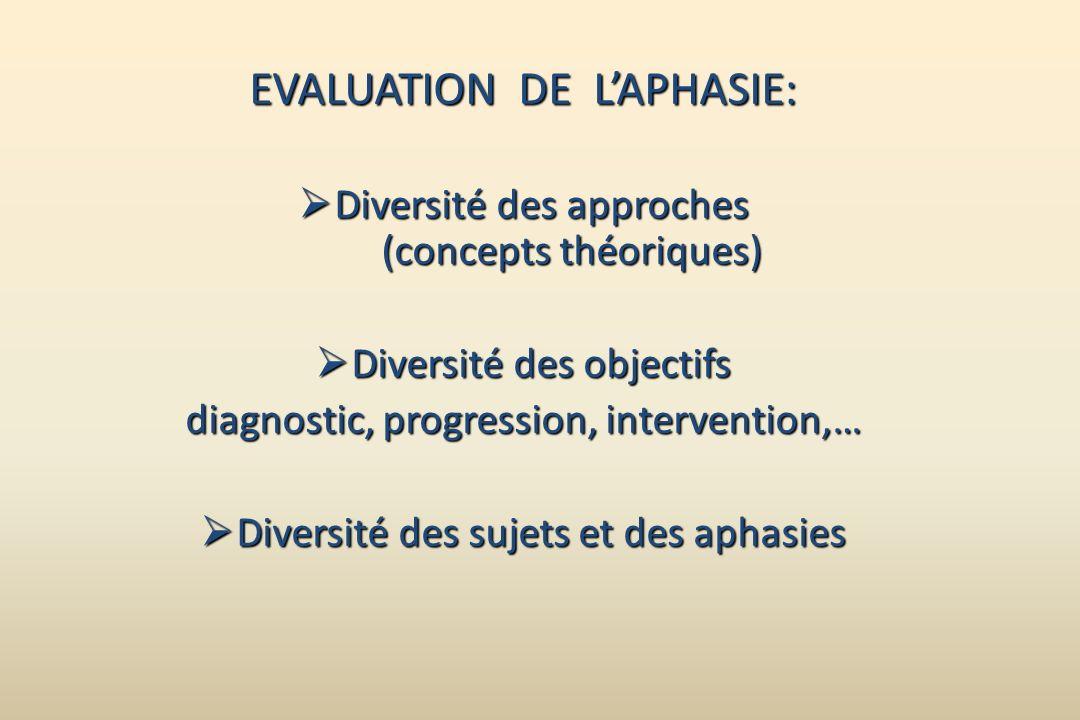 EVALUATION DE LAPHASIE: Diversité des approches (concepts théoriques) Diversité des approches (concepts théoriques) Diversité des objectifs Diversité