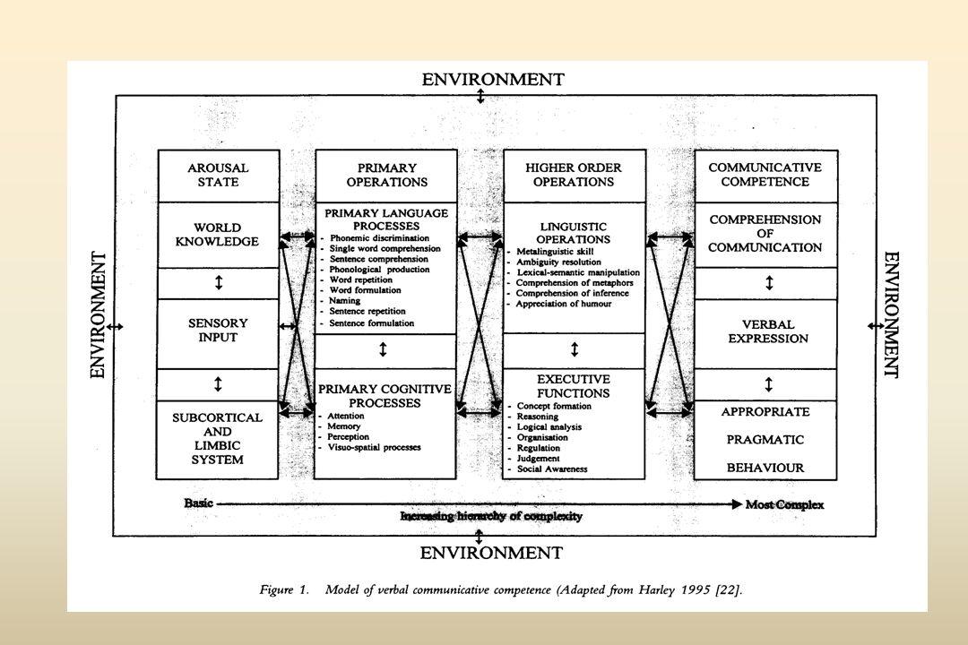 Les Tests Fonctionnels (activités et participation) Premiers tests de communication fonctionnelle dans le domaine des troubles aphasiques : Sarno « profil de communication fonctionnelle » à la fin des années soixante (1969).