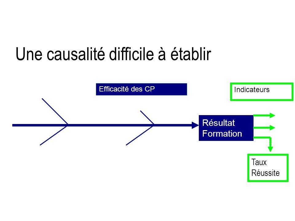 Une causalité difficile à établir Résultat Formation Efficacité des CP Indicateurs Taux Réussite