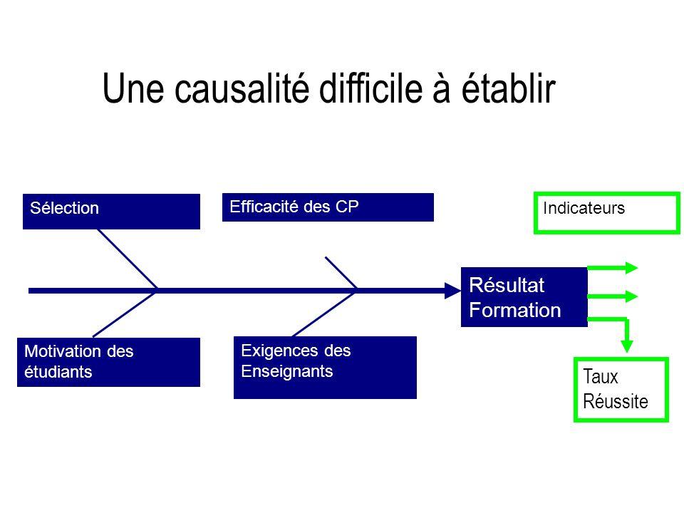 Une causalité difficile à établir Résultat Formation Sélection Motivation des étudiants Efficacité des CP Exigences des Enseignants Indicateurs Taux Réussite