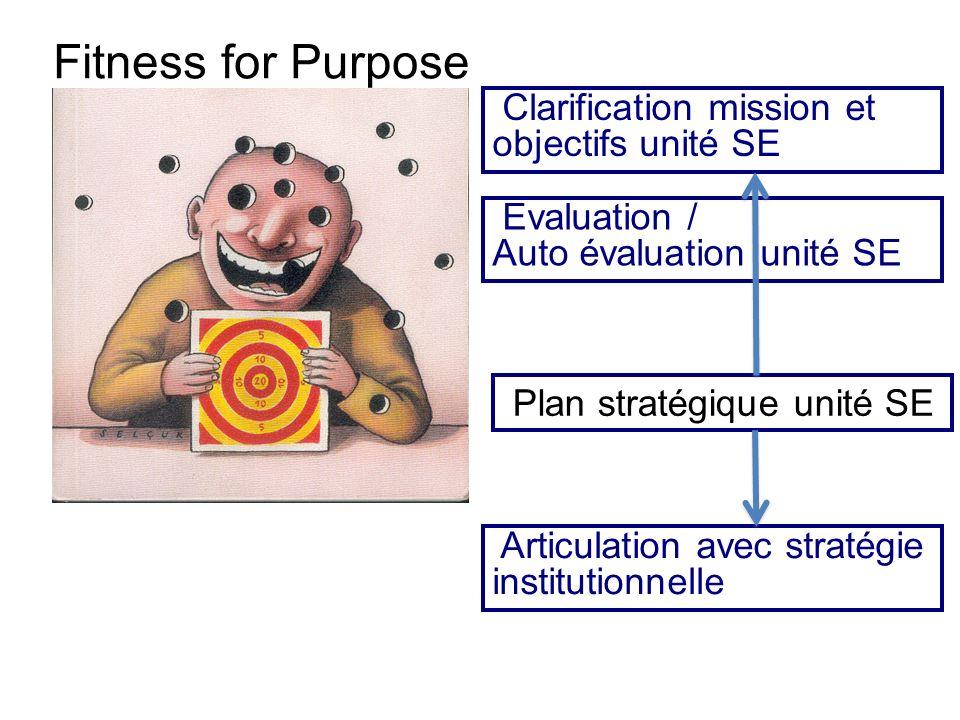 Fitness for Purpose Clarification mission et objectifs unité SE Evaluation / Auto évaluation unité SE Articulation avec stratégie institutionnelle Plan stratégique unité SE