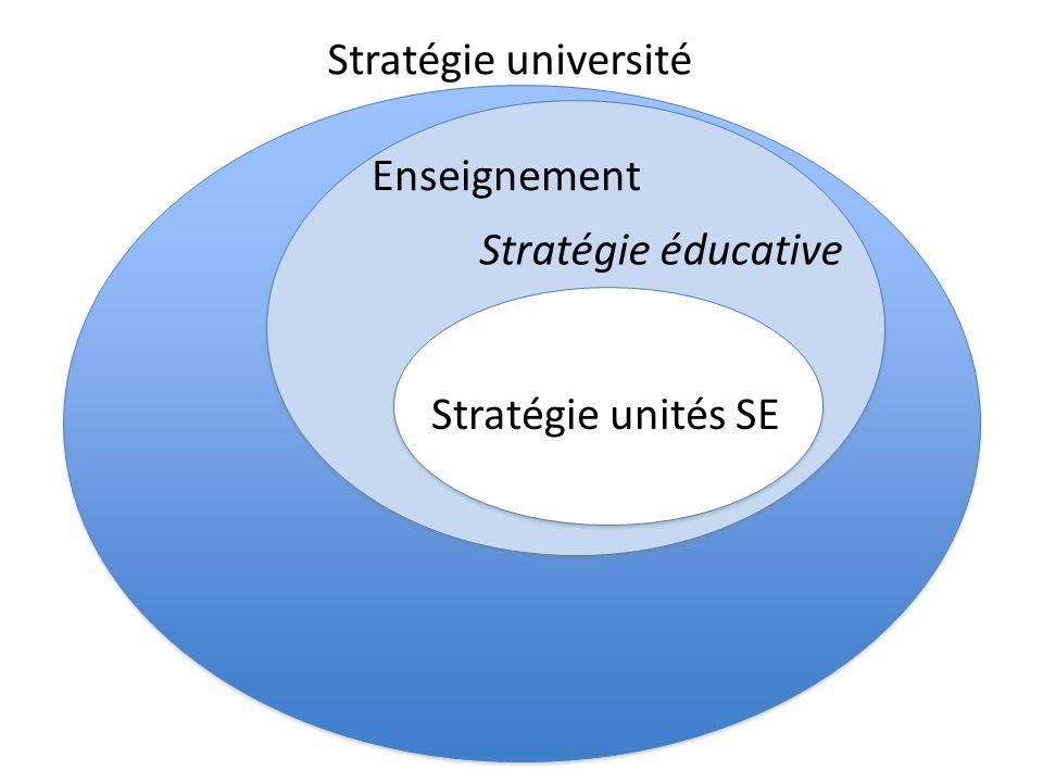 Stratégie université Enseignement Stratégie éducative Stratégie unités SE