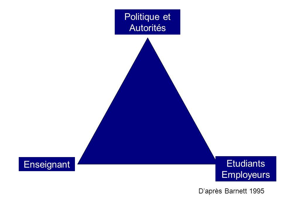 Enseignant s Politique et Autorités Etudiants Employeurs Daprès Barnett 1995
