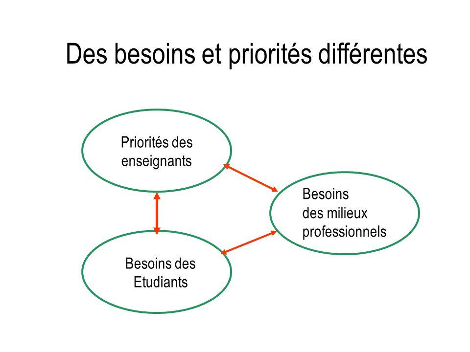 Des besoins et priorités différentes Priorités des enseignants Besoins des Etudiants Besoins des milieux professionnels