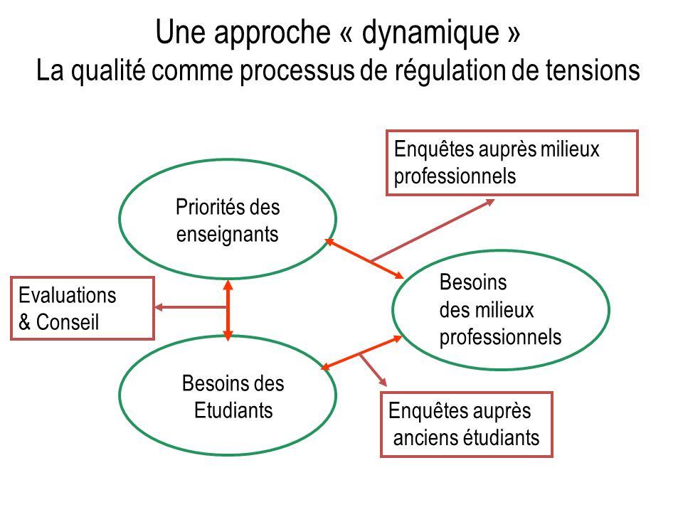 Une approche « dynamique » La qualité comme processus de régulation de tensions Priorités des enseignants Besoins des Etudiants Besoins des milieux professionnels Evaluations & Conseil Enquêtes auprès milieux professionnels Enquêtes auprès anciens étudiants