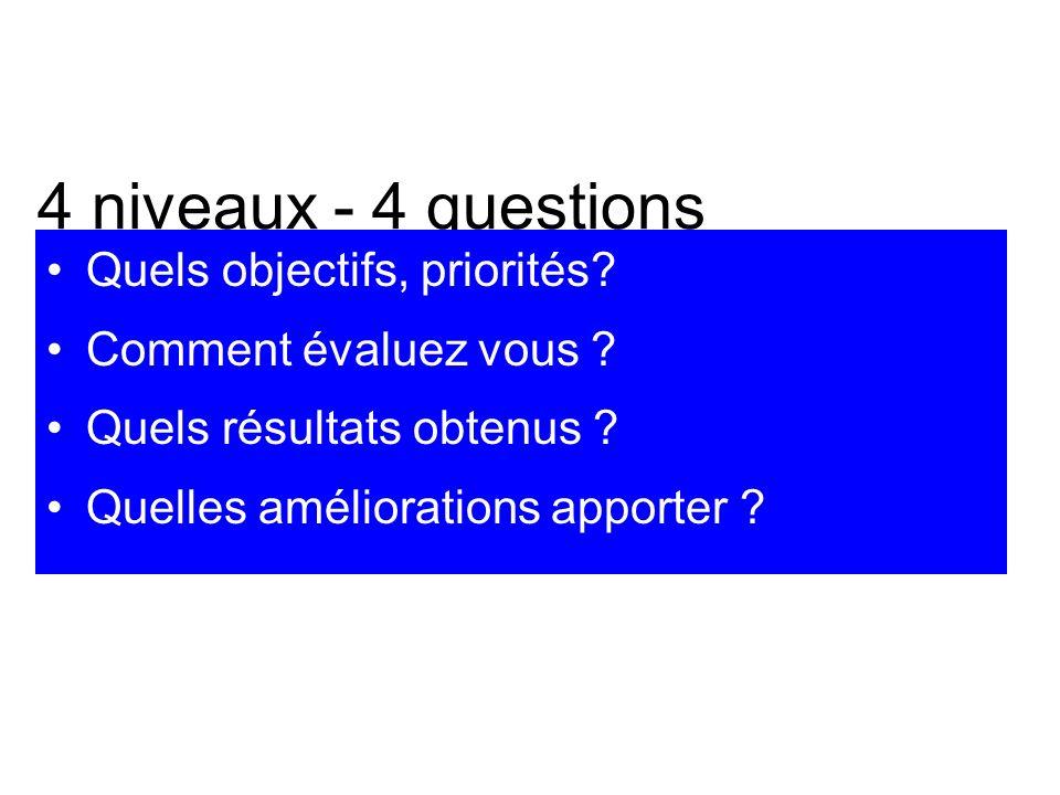 4 niveaux - 4 questions Quels objectifs, priorités.