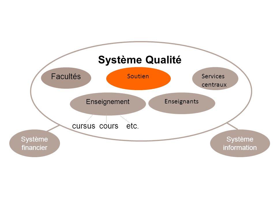 Système Qualité Facultés Enseignement Enseignants Services centraux cursus cours etc.