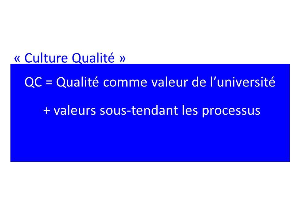 « Culture Qualité » QC = Qualité comme valeur de luniversité + valeurs sous-tendant les processus
