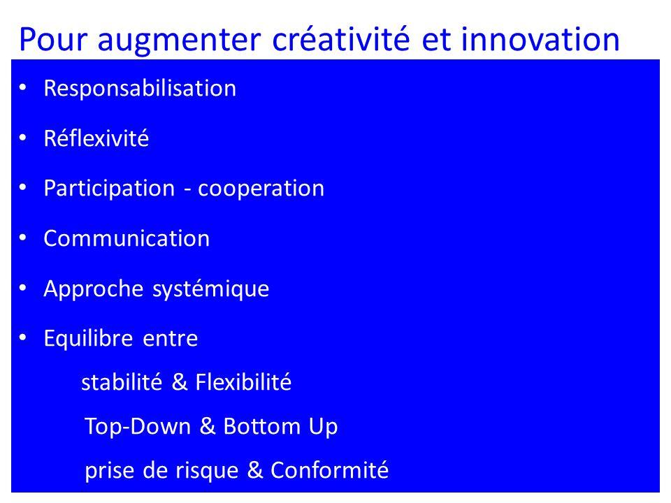 Pour augmenter créativité et innovation Responsabilisation Réflexivité Participation - cooperation Communication Approche systémique Equilibre entre stabilité & Flexibilité Top-Down & Bottom Up prise de risque & Conformité