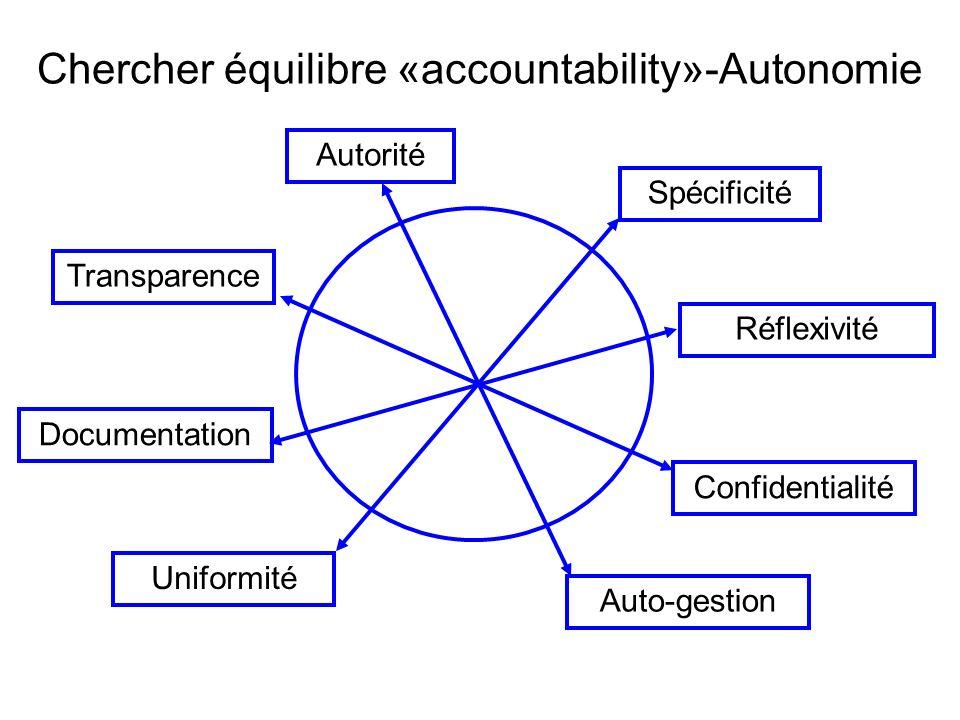 Chercher équilibre «accountability»-Autonomie Transparence Confidentialité Uniformité Spécificité Auto-gestion Autorité Réflexivité Documentation