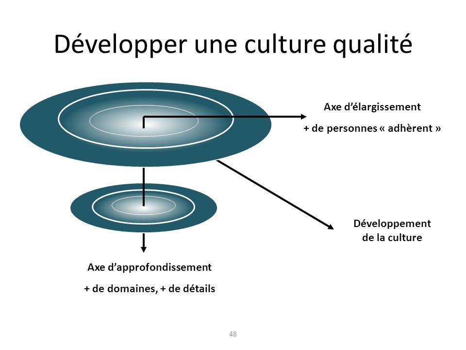 48 Développer une culture qualité Axe délargissement + de personnes « adhèrent » Axe dapprofondissement + de domaines, + de détails Développement de la culture