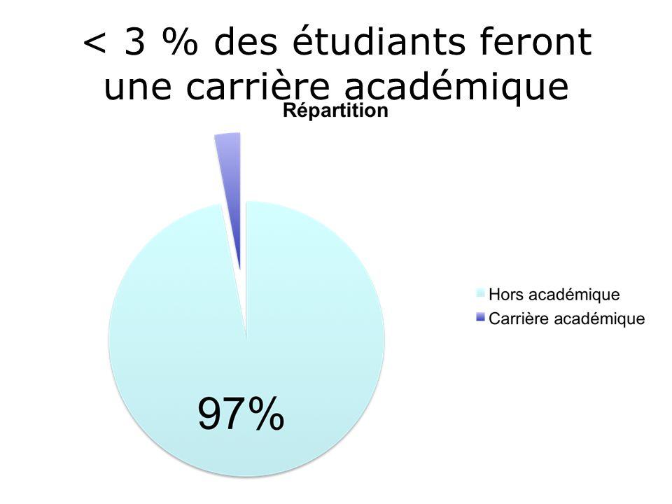 < 3 % des étudiants feront une carrière académique