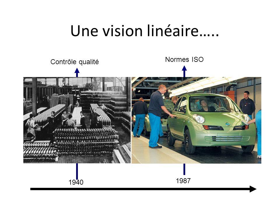 Une vision linéaire….. 1940 1987 Contrôle qualité Normes ISO