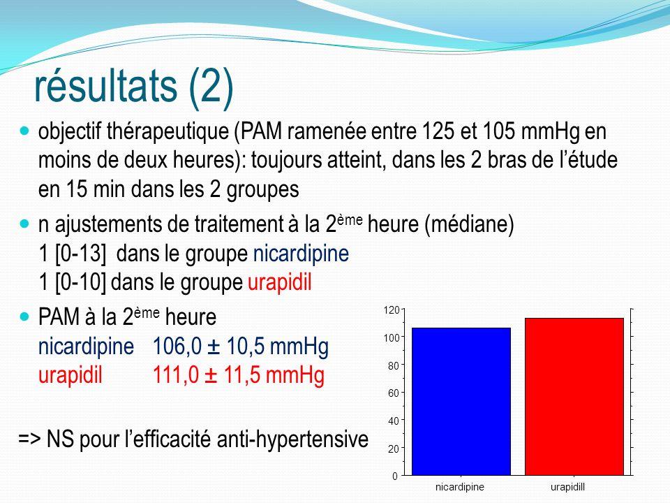 résultats (2) objectif thérapeutique (PAM ramenée entre 125 et 105 mmHg en moins de deux heures): toujours atteint, dans les 2 bras de létude en 15 min dans les 2 groupes n ajustements de traitement à la 2 ème heure (médiane) 1 [0-13] dans le groupe nicardipine 1 [0-10] dans le groupe urapidil PAM à la 2 ème heure nicardipine106,0 ± 10,5 mmHg urapidil111,0 ± 11,5 mmHg => NS pour lefficacité anti-hypertensive 0 20 40 60 80 100 120 nicardipineurapidill