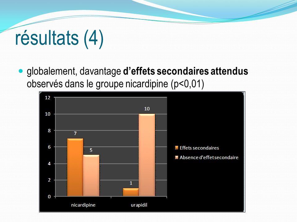 résultats (4) globalement, davantage deffets secondaires attendus observés dans le groupe nicardipine (p<0,01)