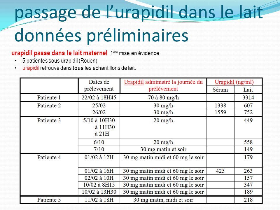 passage de lurapidil dans le lait données préliminaires urapidil passe dans le lait maternel 1 ère mise en évidence 5 patientes sous urapidil (Rouen) urapidil retrouvé dans tous les échantillons de lait.