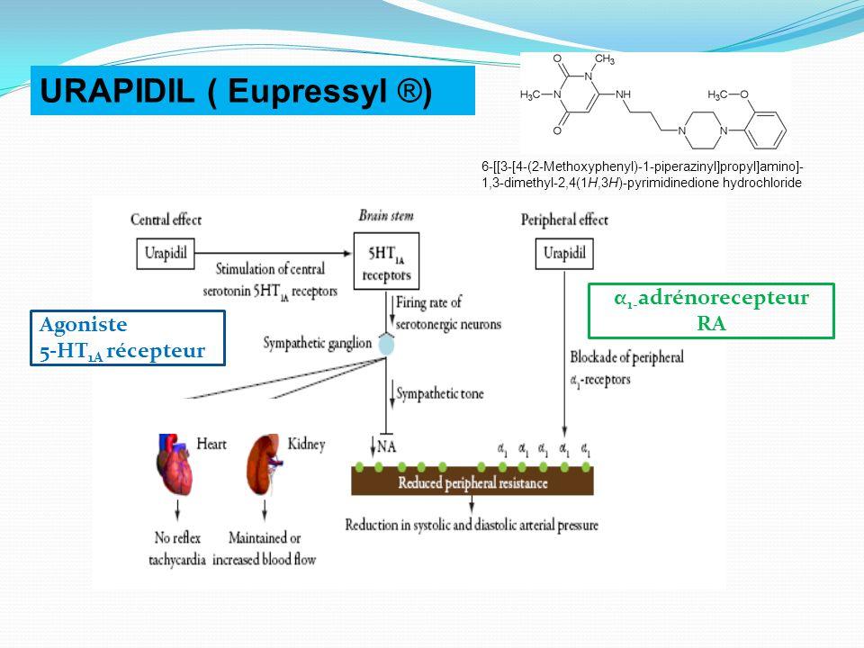 URAPIDIL ( Eupressyl ®) 6-[[3-[4-(2-Methoxyphenyl)-1-piperazinyl]propyl]amino]- 1,3-dimethyl-2,4(1H,3H)-pyrimidinedione hydrochloride α 1- adrénorecepteur RA Agoniste 5-HT 1A récepteur