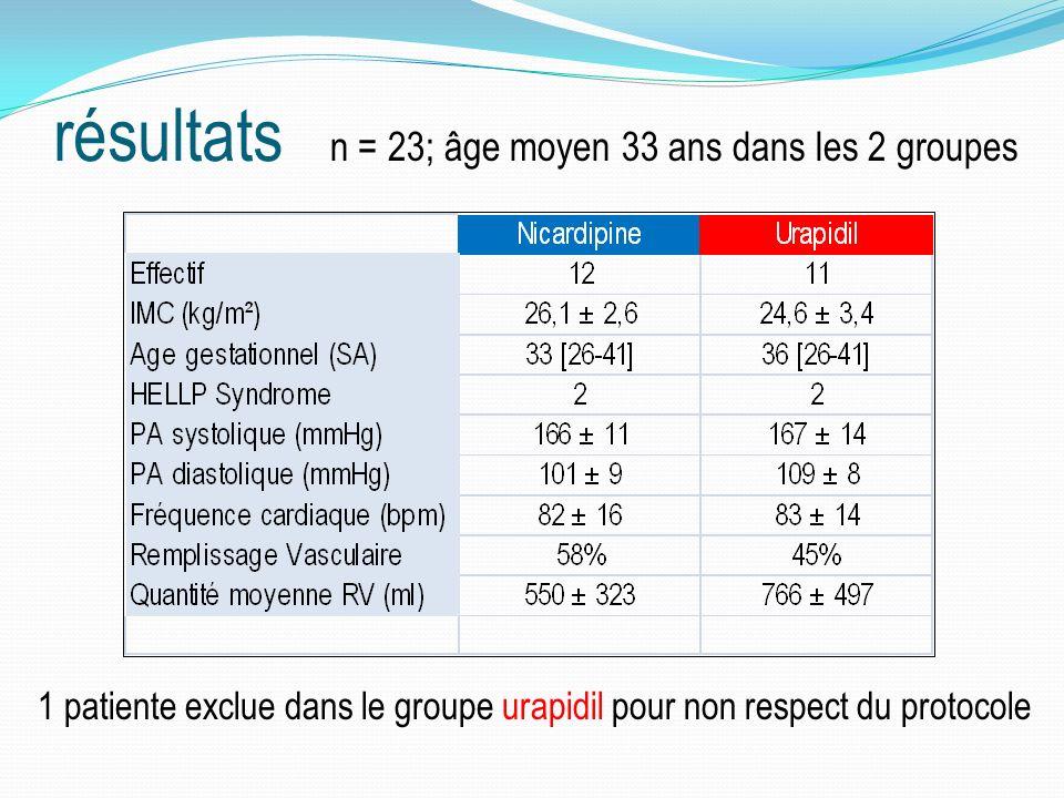résultats 1 patiente exclue dans le groupe urapidil pour non respect du protocole n = 23; âge moyen 33 ans dans les 2 groupes