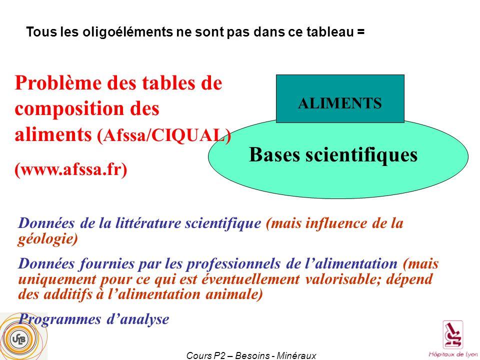 Bases scientifiques ALIMENTS Problème des tables de composition des aliments (Afssa/CIQUAL) (www.afssa.fr) Données de la littérature scientifique (mai