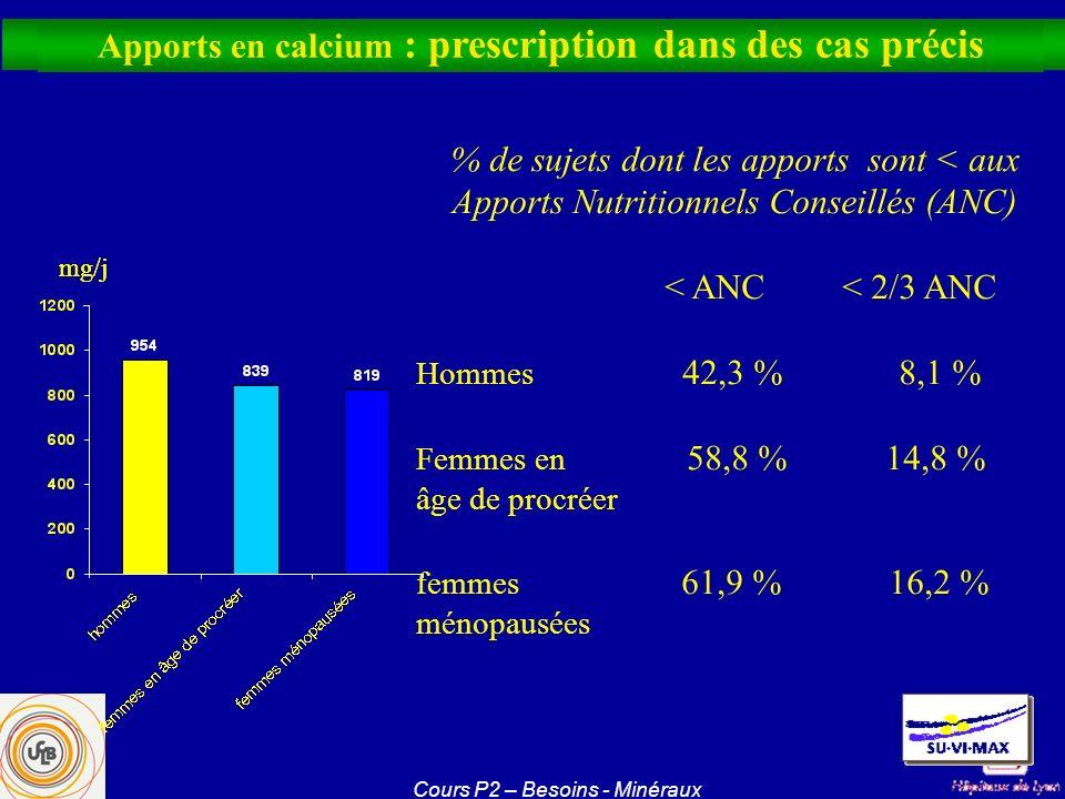 mg/j Apports en calcium mg/j Apports en calcium : prescription dans des cas précis % de sujets dont les apports sont < aux Apports Nutritionnels Conse