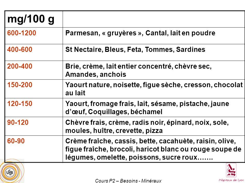 Cours P2 – Besoins - Minéraux mg/100 g 600-1200Parmesan, « gruyères », Cantal, lait en poudre 400-600St Nectaire, Bleus, Feta, Tommes, Sardines 200-40