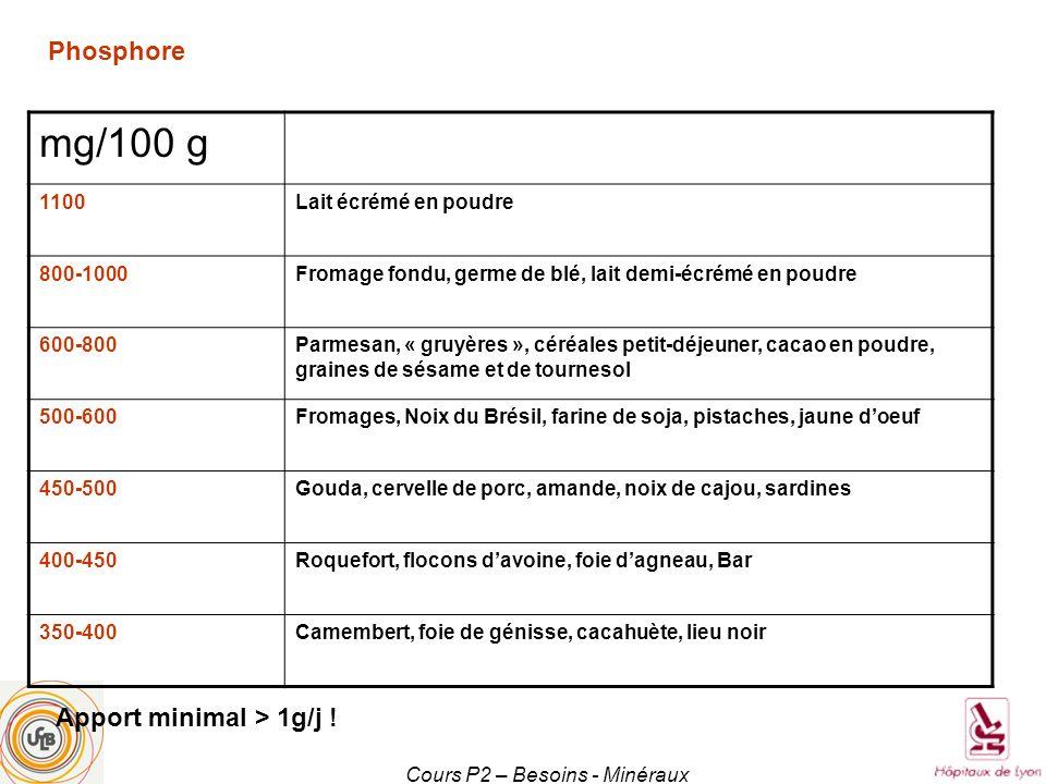 Cours P2 – Besoins - Minéraux mg/100 g 1100Lait écrémé en poudre 800-1000Fromage fondu, germe de blé, lait demi-écrémé en poudre 600-800Parmesan, « gr