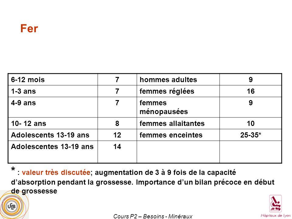 Cours P2 – Besoins - Minéraux 6-12 mois7hommes adultes9 1-3 ans7femmes réglées16 4-9 ans7femmes ménopausées 9 10- 12 ans8femmes allaitantes10 Adolesce