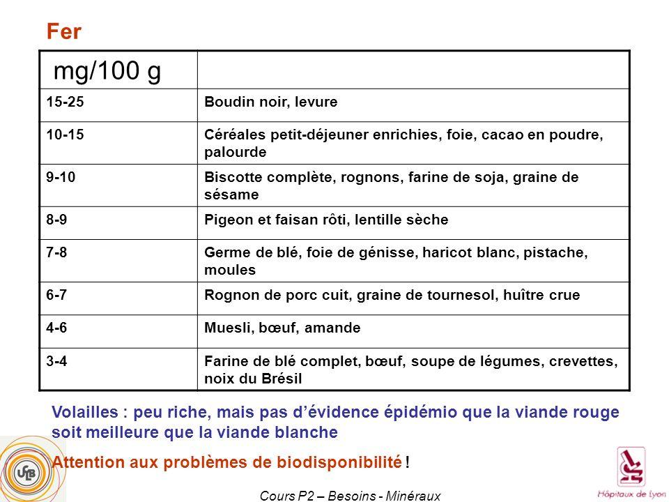 mg/100 g 15-25Boudin noir, levure 10-15Céréales petit-déjeuner enrichies, foie, cacao en poudre, palourde 9-10Biscotte complète, rognons, farine de so