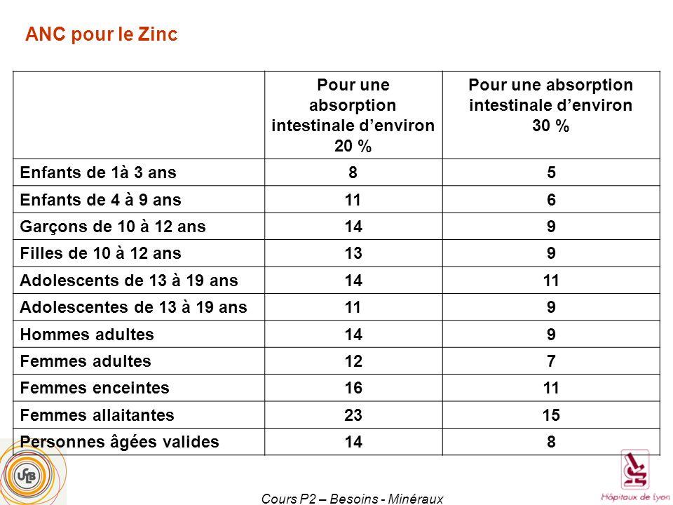 Cours P2 – Besoins - Minéraux Pour une absorption intestinale denviron 20 % Pour une absorption intestinale denviron 30 % Enfants de 1à 3 ans85 Enfant