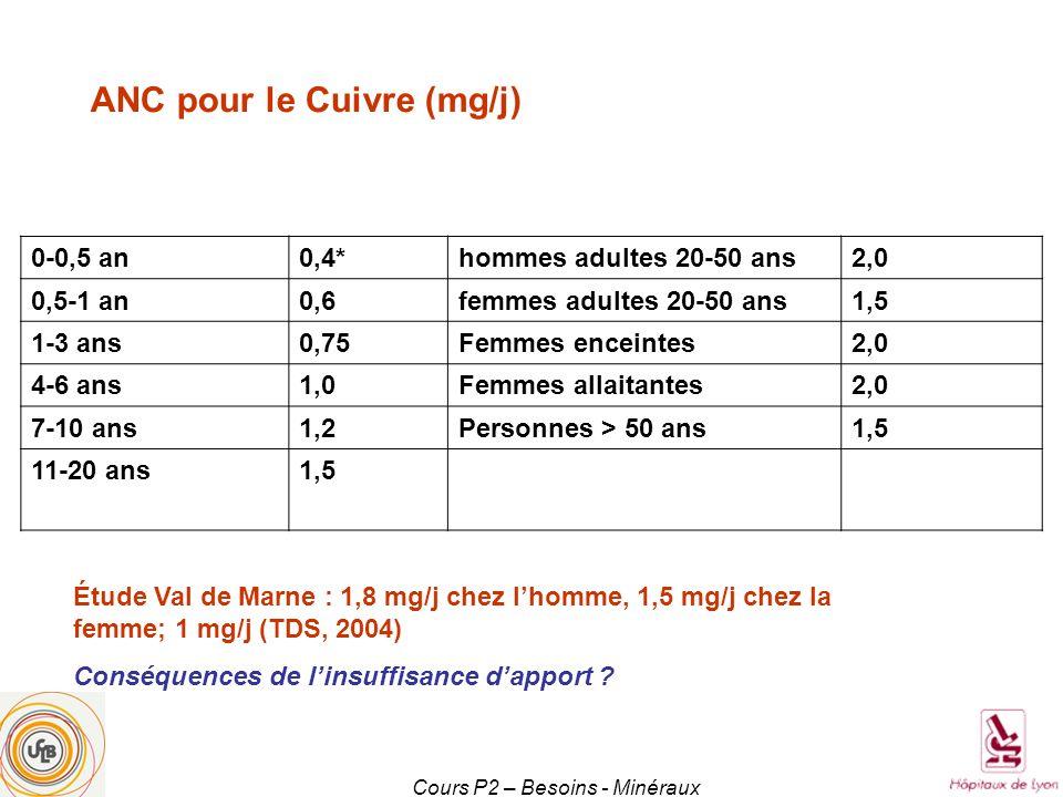 Cours P2 – Besoins - Minéraux 0-0,5 an0,4*hommes adultes 20-50 ans2,0 0,5-1 an0,6femmes adultes 20-50 ans1,5 1-3 ans0,75Femmes enceintes2,0 4-6 ans1,0