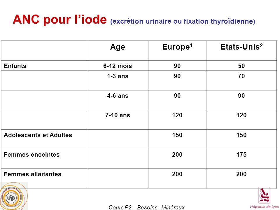 Cours P2 – Besoins - Minéraux AgeEurope 1 Etats-Unis 2 Enfants6-12 mois9050 1-3 ans9070 4-6 ans90 7-10 ans120 Adolescents et Adultes150 Femmes enceint