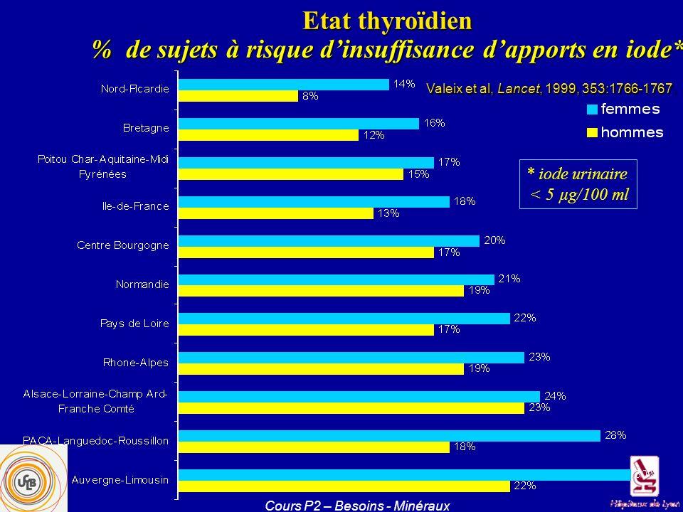 Etat thyroïdien % de sujets à risque dinsuffisance dapports en iode* * iode urinaire < 5 µg/100 ml Valeix et al, Lancet, 1999, 353:1766-1767.