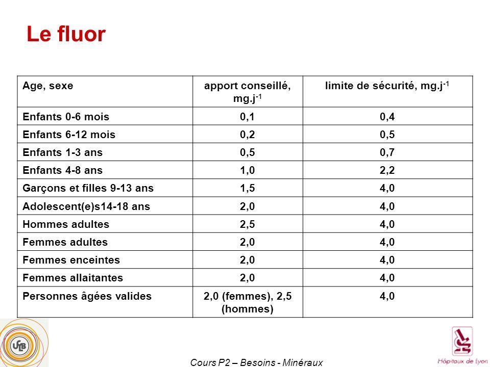 Cours P2 – Besoins - Minéraux Age, sexeapport conseillé, mg.j -1 limite de sécurité, mg.j -1 Enfants 0-6 mois0,10,4 Enfants 6-12 mois0,20,5 Enfants 1-