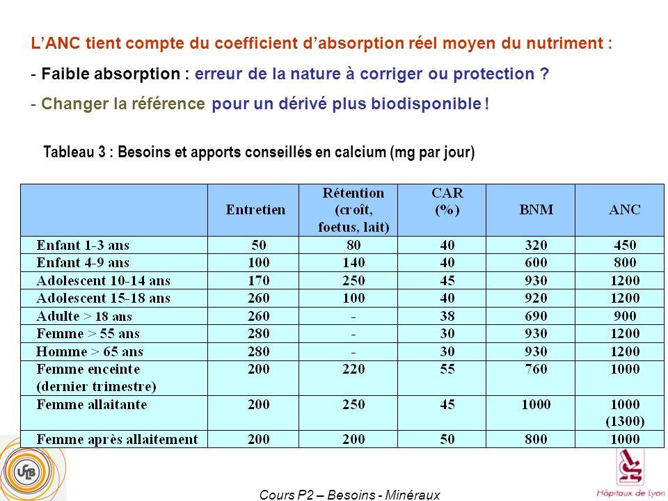 Cours P2 – Besoins - Minéraux CatégoriesCa mg P mg Mg mg Fe mg Zn mg Cu mg F mg I µg Se µg Cr µg Enfant 1-3 ans50036080760,80,5802025 Enfant 4-6 ans700450130771,00,8903035 Enfant 7-9 ans900600200891,2 12040 Enfant 10-12 ans120080028010121,5 15045 Adolescent 13-15 ans 120080041013 1,52,015050 Adolescentes 13-15 ans 120080037016101,52,015050 Adolescents 16-19 ans 120080041013 1,52,015050 Adolescentes 16-19 ans 120080037016101,52,015050 Homme adulte9007504209122,02,51506065 Femme adulte90075036016101,52,01505055 Homme > 65 ans12007504209111,52,515070 Femme > 55 ans12008003609111,52,015060 Femme enc te 3e trim.