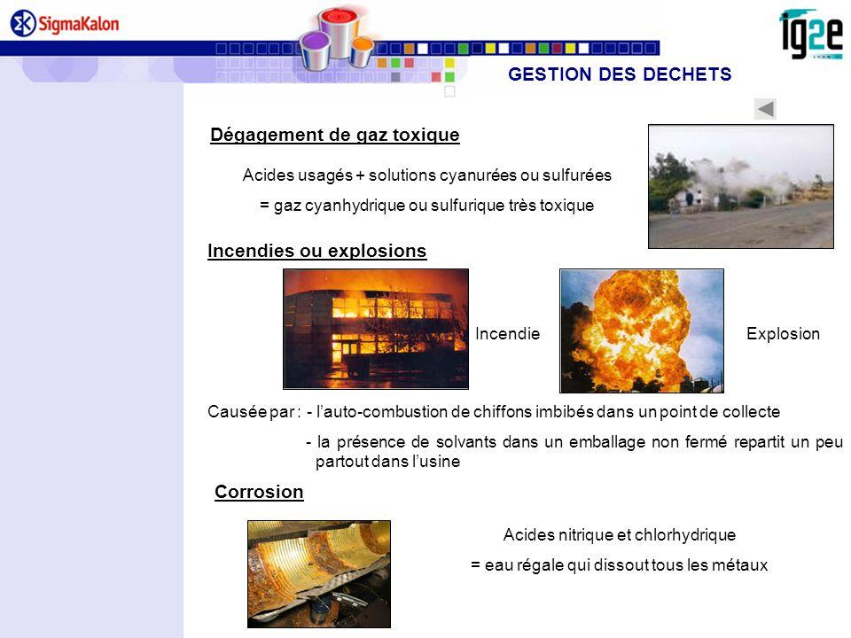 Acides usagés + solutions cyanurées ou sulfurées = gaz cyanhydrique ou sulfurique très toxique Incendies ou explosions Dégagement de gaz toxique Corro