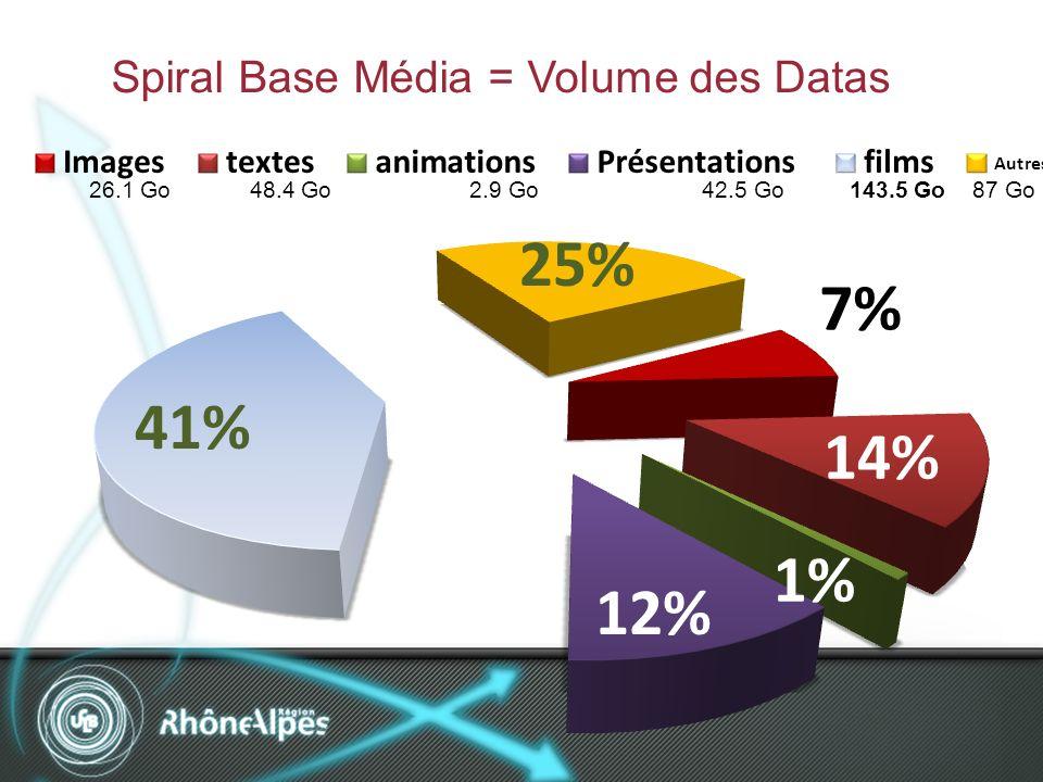 Spiral Base Média = Volume des Datas 26.1 Go 48.4 Go 2.9 Go 42.5 Go 143.5 Go 87 Go