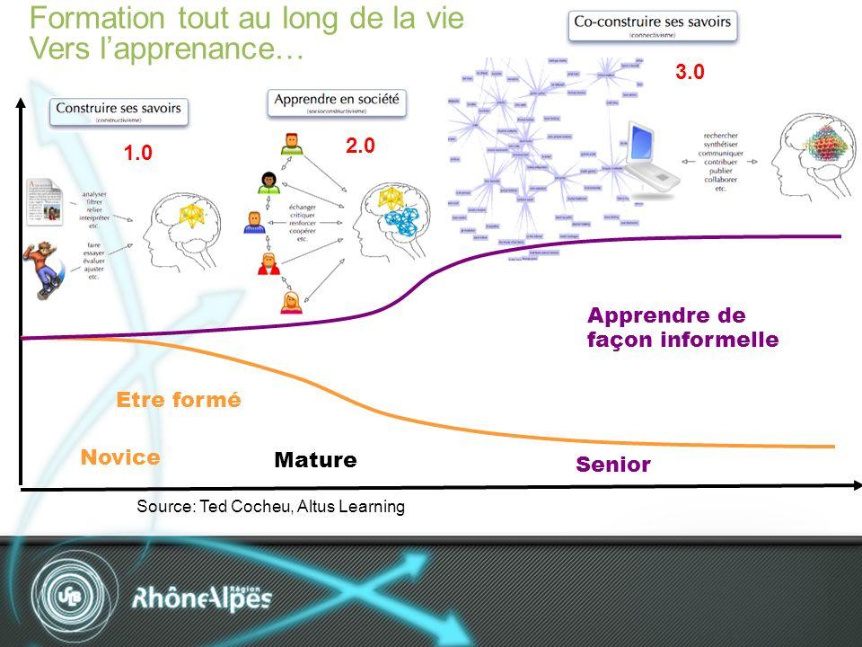 Formation tout au long de la vie Vers lapprenance… Novice Mature Senior Etre formé Apprendre de façon informelle Source: Ted Cocheu, Altus Learning 1.0 2.0 3.0