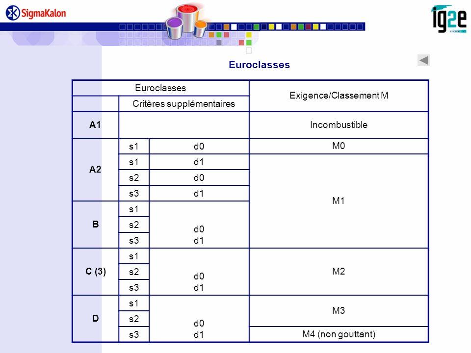 Euroclasses Exigence/Classement M Critères supplémentaires A1 Incombustible A2 s1d0 M0 s1d1 M1 s2d0 s3d1 B s1 d0 d1 s2 s3 C (3) s1 d0 d1 M2 s2 s3 D s1