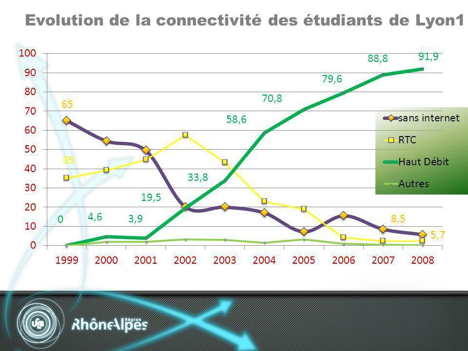 Evolution de la connectivité des étudiants de Lyon1