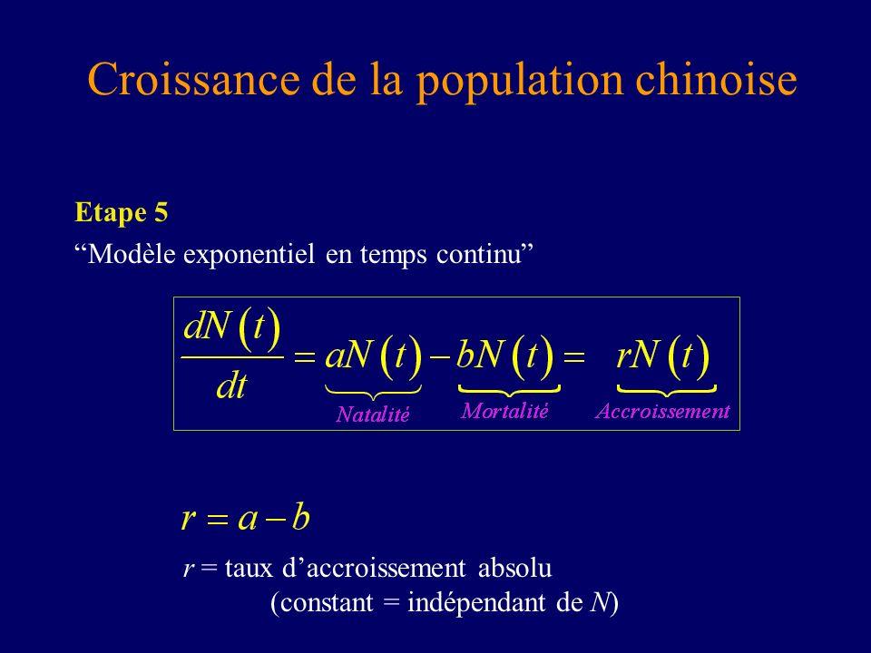 Etape 5 Modèle exponentiel en temps continu r = taux daccroissement absolu (constant = indépendant de N) Croissance de la population chinoise