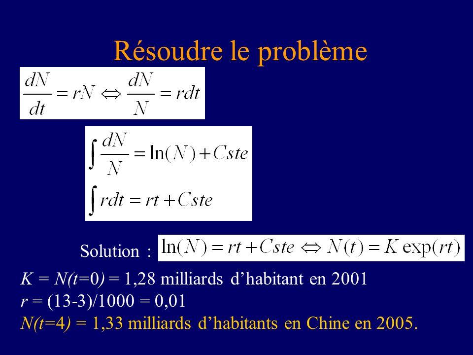 Résoudre le problème K = N(t=0) = 1,28 milliards dhabitant en 2001 r = (13-3)/1000 = 0,01 N(t=4) = 1,33 milliards dhabitants en Chine en 2005. Solutio
